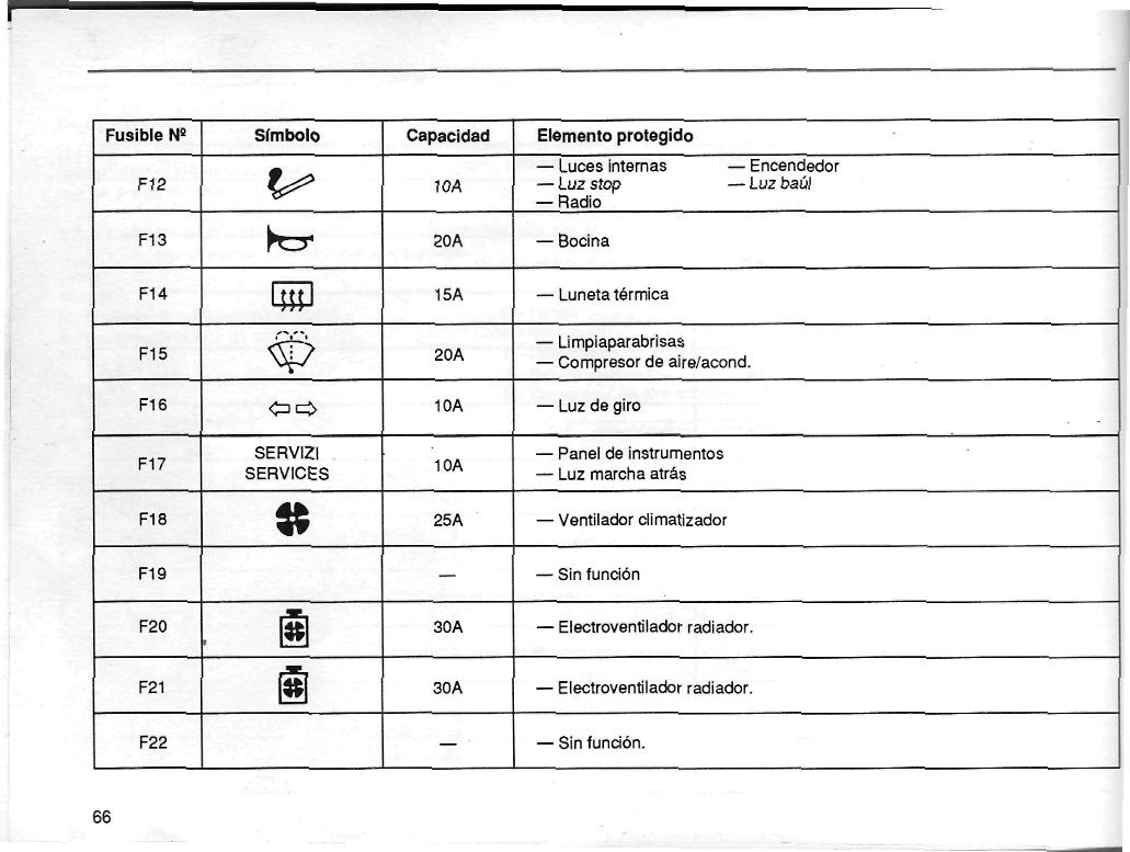 Capacidad De Fusibles Foro De Mec 225 Nica
